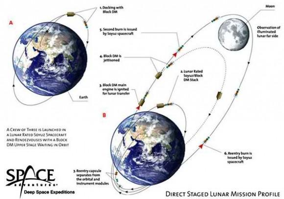 Space Adventures Lunar mission profile